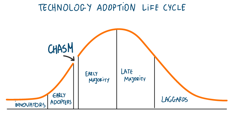 Agile has crossed the chasm. What does it mean for Agile Coaches?