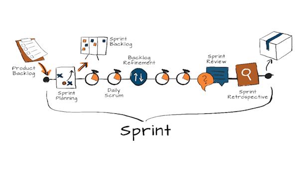 Po co nam Sprint Review? - ProCognita